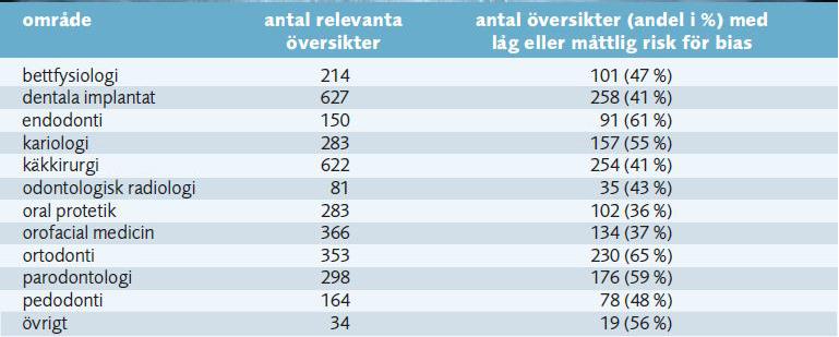 Tabellen visar Totalt antal relevanta systematiska översikter inom olika tandvårdsområden sedan 1999, samt antalet översikter som på övergripande nivå har bedömts ha låg eller måttlig risk för bias.